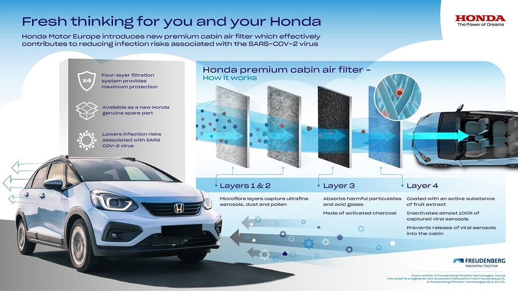 Honda Covid szűrő